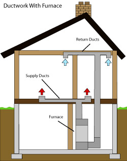 diagram of how air ductwork operates within a Greater Duluth, MN and Superior, WI Area home